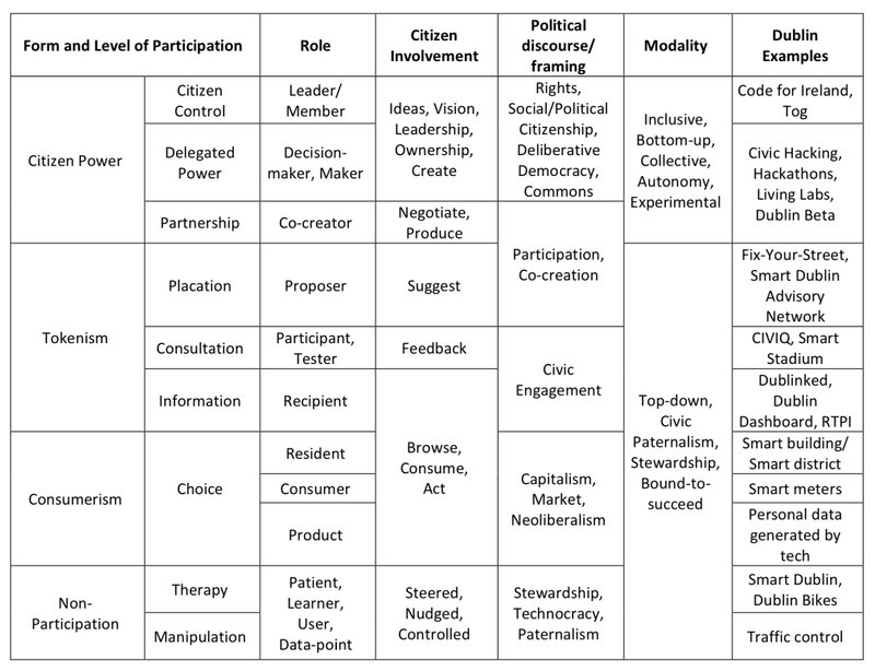 Figure 1 - Scaffold of smart city participation (Cardullo & Kitchin, 2017, p. 6)