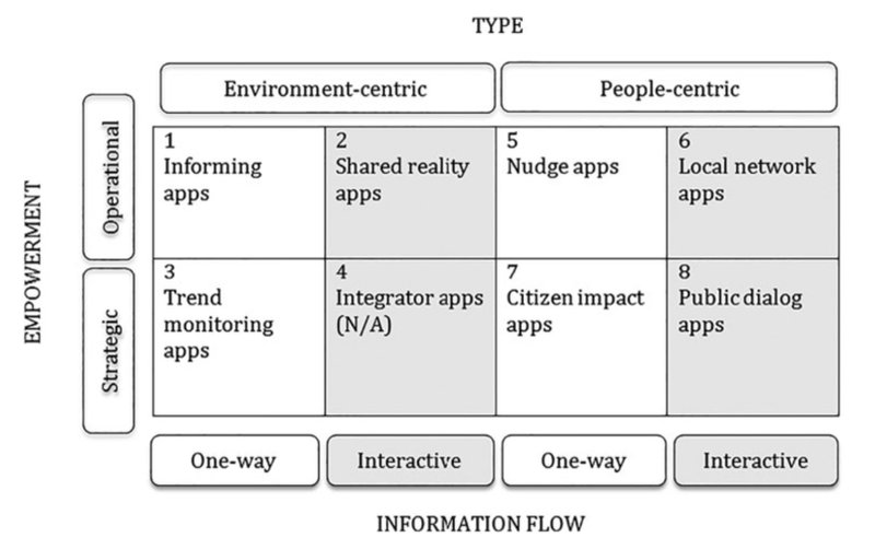 Figure 3 - Typology of Participatory apps (Ertiö, 2015, p. 311)